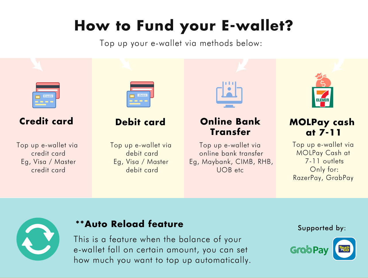 How to fund your e-wallet?