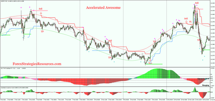 Forex Tma Watr Trading With Accelerated Awesome And Rsi
