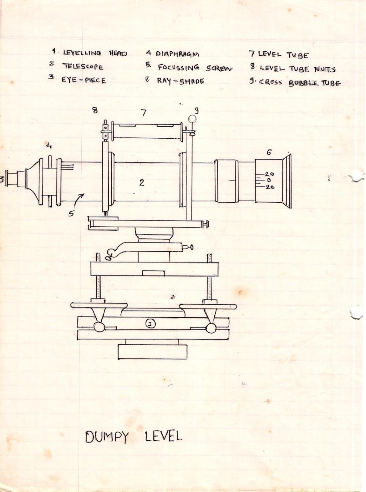 Parts Of A Telescope Diagram Vav Box Wiring Civil At Work Study Dumpy Level