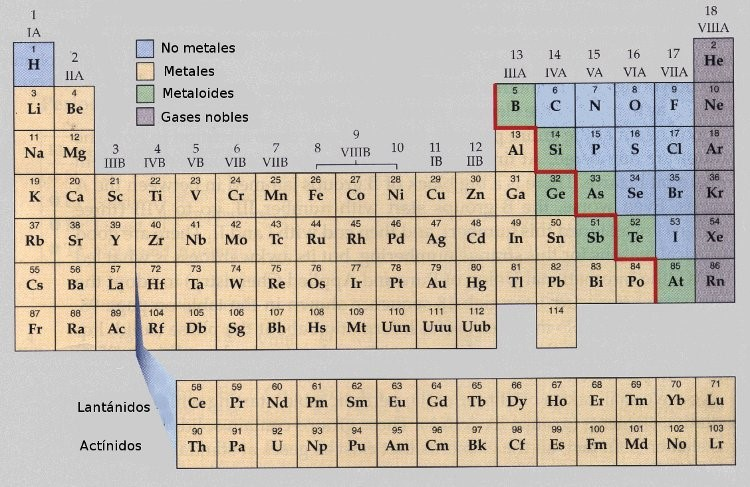 Interpretacin de la tabla peridica clasificacin de los metales son elementos qumicos que generalmente contienen entre uno y tres electrones en la ltima rbita que pueden ceder con facilidad urtaz Gallery