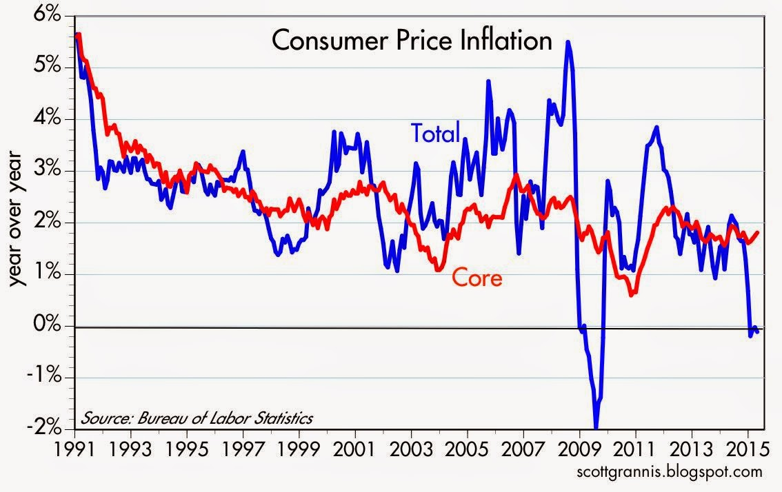 Calafia Beach Pundit: Treasury yields are very low relative to inflation