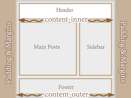 Make Blogger Header, Navigation and Footer Full Width 2