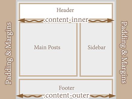 Make Blogger Header, Navigation and Footer Full Width 3