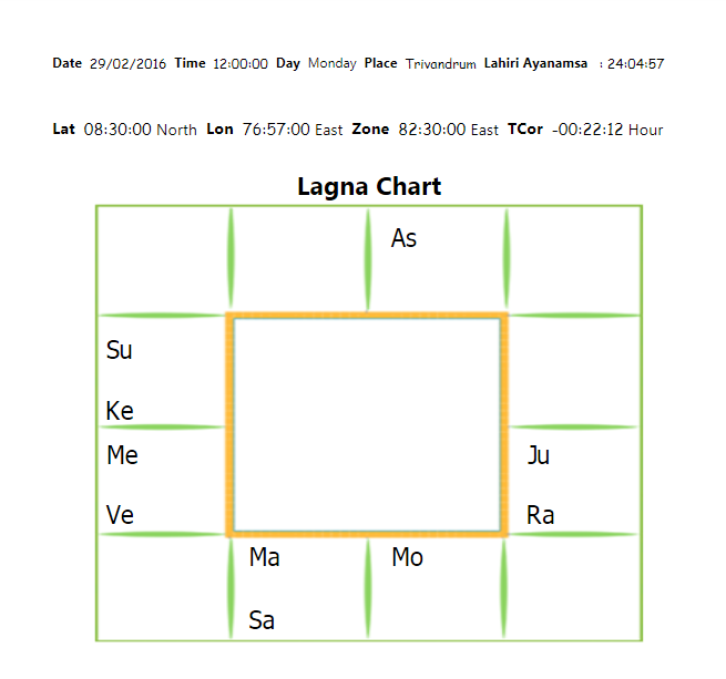 Dasa Calculator In Tamil