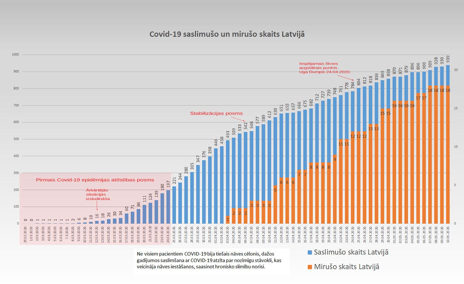 Grafiks ar Covid-19 saslimušo un mirušo skaitu valstī 10.5.2020.
