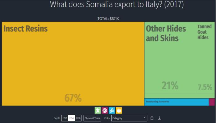 Dati export Italia verso Eritrea, 2017