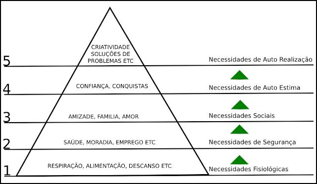 Teoria Motivacional e Teoria das Necessidades. Pirâmide das Necessidades Maslow