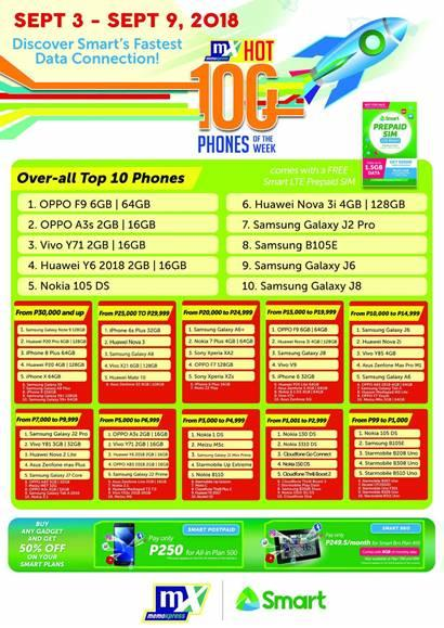 was its top selling smartphone from september 3 9 2018 exceeding the sales of other brands in the mid range category on its first week of availability