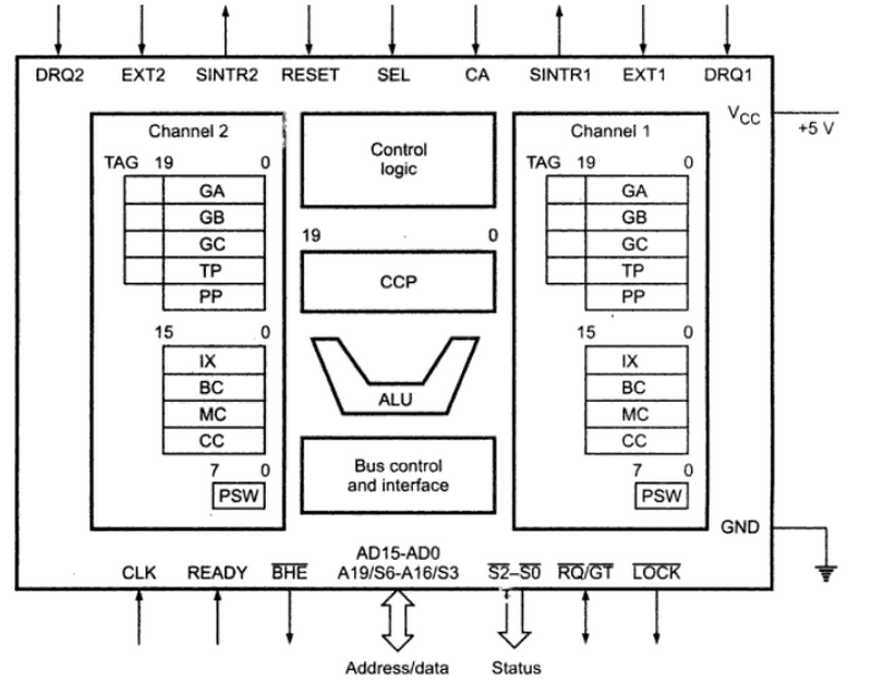 architecture of 8085 microprocessor with block diagram pdf usb wiring cse tube: cs2252 / cs42 10144 cs403 80250010 ec1257 - microprocessors and microcontrollers ...