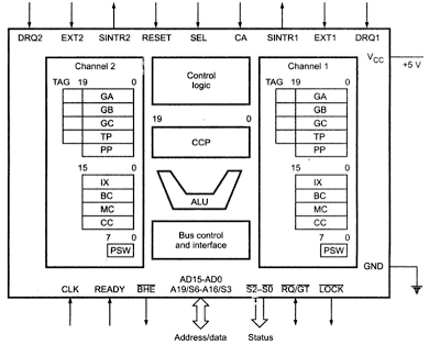 architecture of 8085 microprocessor with block diagram pdf nest wiring cse tube: cs2252 / cs42 10144 cs403 80250010 ec1257 - microprocessors and microcontrollers ...
