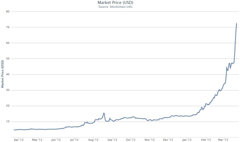 Market Price Bitcoin Usd Chart