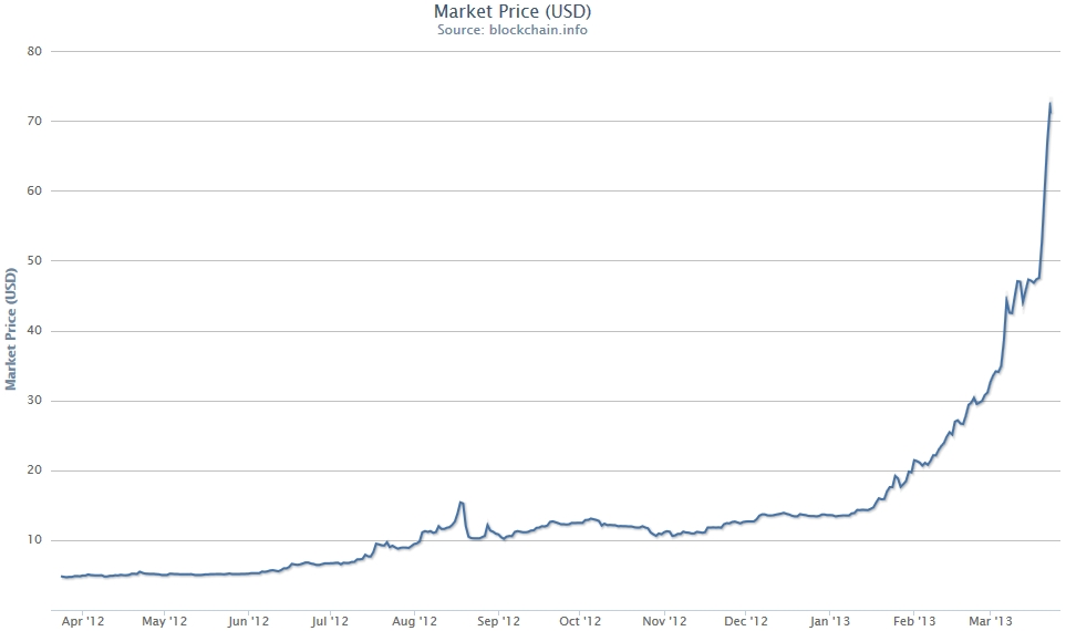 Number of bitcoin users chart - FOREX Trading