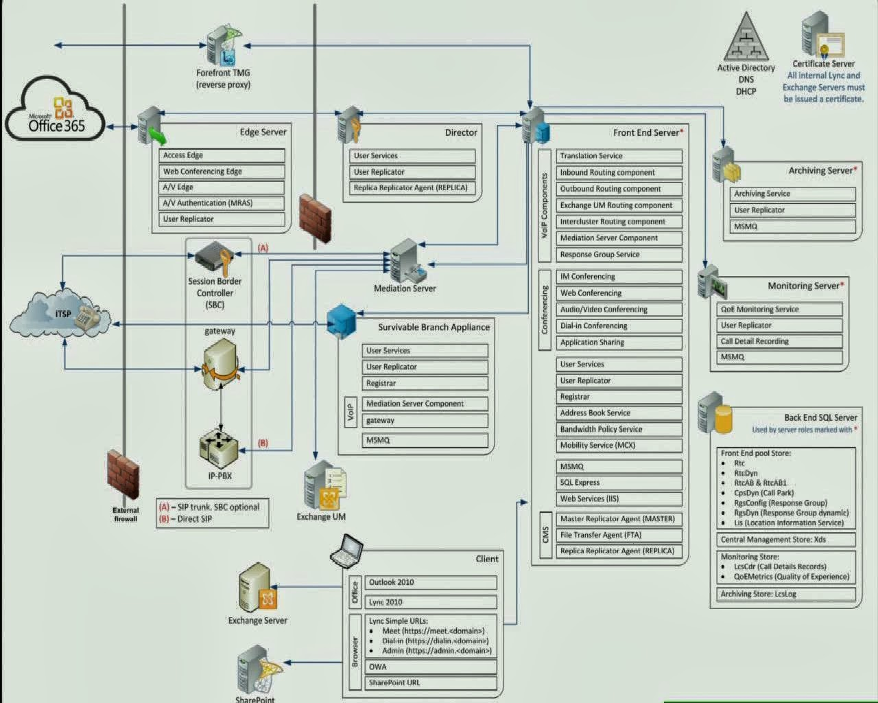 Exchange Anywhere Lync Server 2010 Architecture Poster