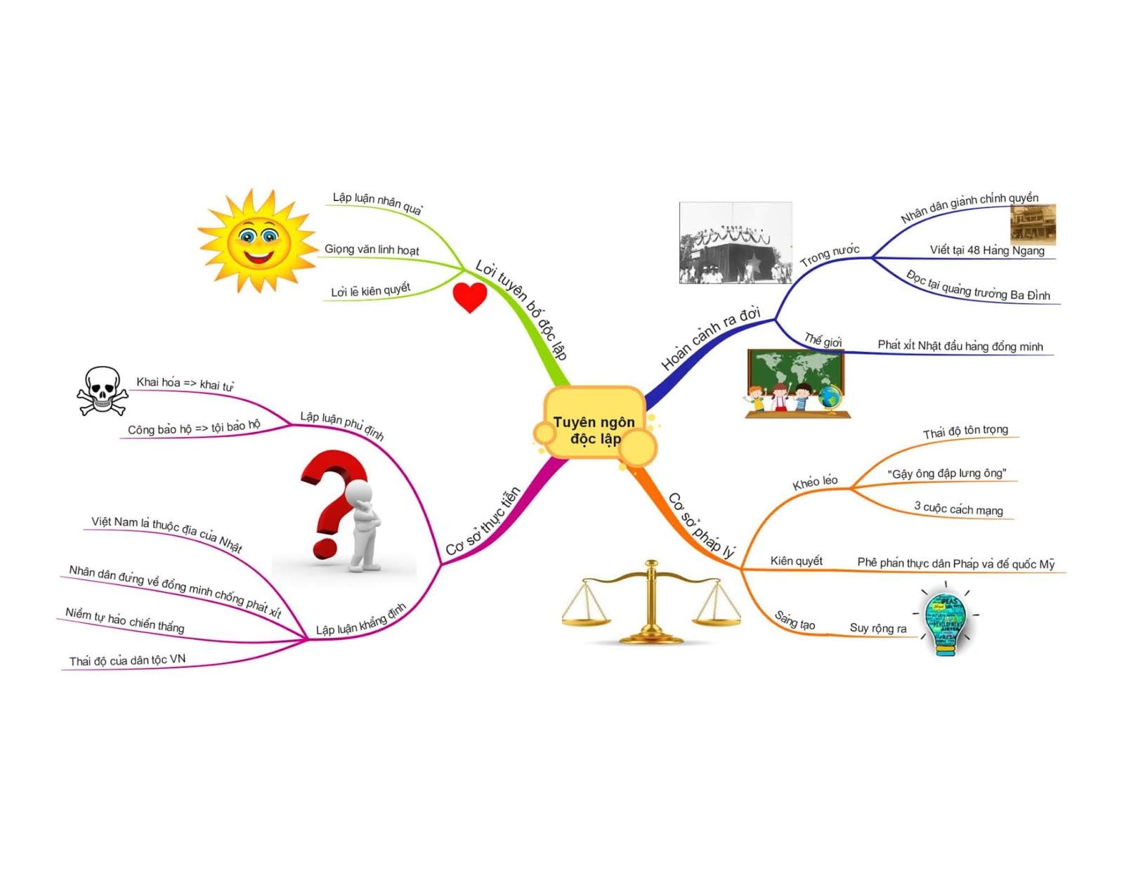 So đồ tư duy ngữ văn 12 - Ghi nhớ nhanh kiến thức