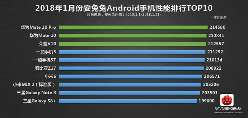 Antutu's Top 10 Android Phones for January 2018; Huawei Mate 10 Pro on Top