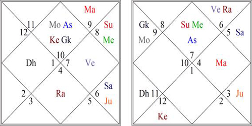 Bhrigu-Nadi Astrology Research Portal: Marriage