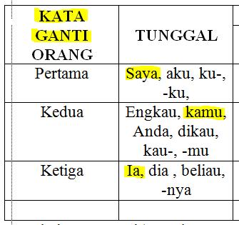 Kata Ganti Dalam Bahasa Indonesia Jenis Contoh Dan Penggunaannya