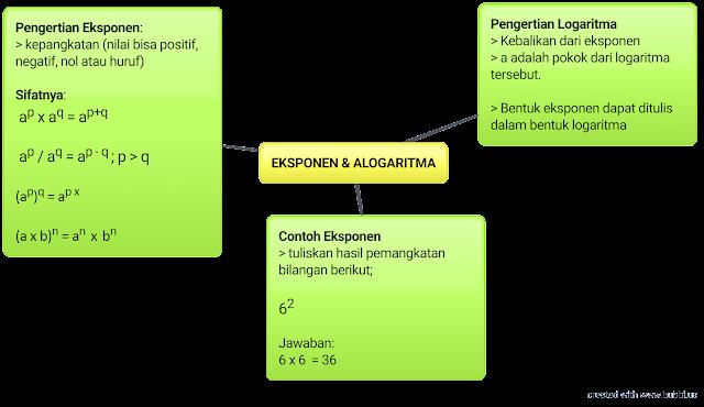 kebalikan invers dari logartioma yaitu eksponen