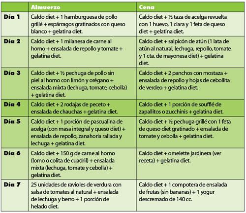 Dieta Para Mujeres De 1200 Calorías Diarias Para Descender Entre 6 Y 12 Libras En 10 Días Dieta De 1200 Calorias Com Alimentos Simples