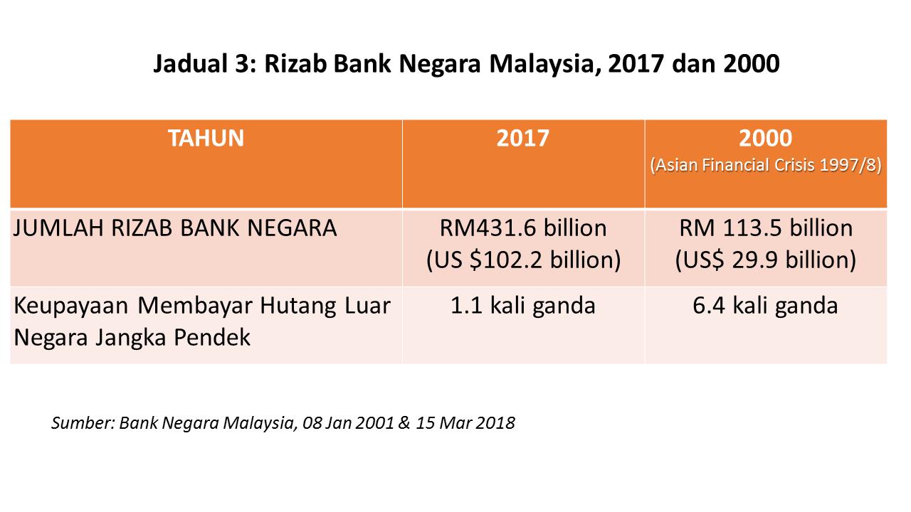 HUTANG NEGARA: Rizab Bank Negara Hanya Mampu Bayar 1.1 Kali Ganda Hutang Luar Jangka Pendek ...