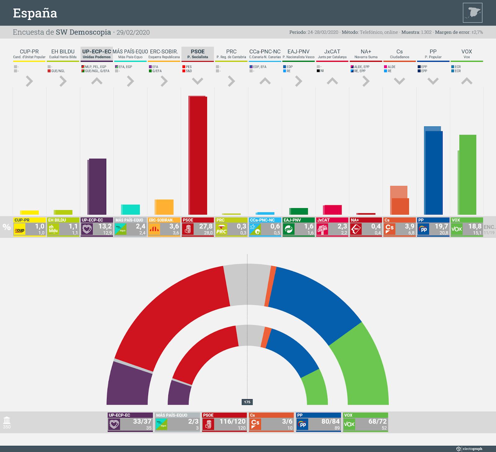 Gráfico de la encuesta para elecciones generales en España realizada por SW Demoscopia, 28 de febrero de 2020