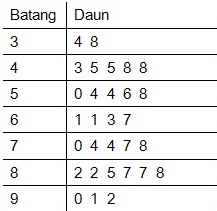 diagram batang daun ~ statistik 4 life Penjelasan Gambar Grafik Diagram Dan Tabel diagram batang daun