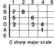 C sharp major guitar scale