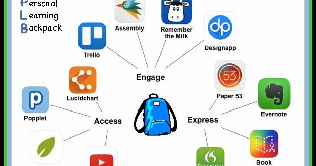 Impact Of Classroom Design On Learning ~ Personalize learning personal backpack empower
