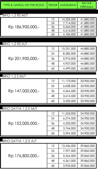 Harga Honda Brio RS dan Spesifikasi Terbaru Pekanbaru Riau Februari 2018