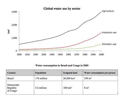 Ielts academic writing task 1 the line graph and table answer the graph and table below give information about water use worldwide and water consumption in two different countries ccuart Image collections