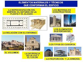 Historia del arte for Obra arquitectonica definicion