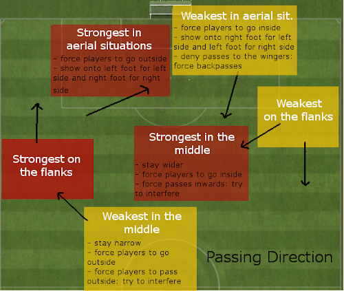 Passing direction and player strength in area