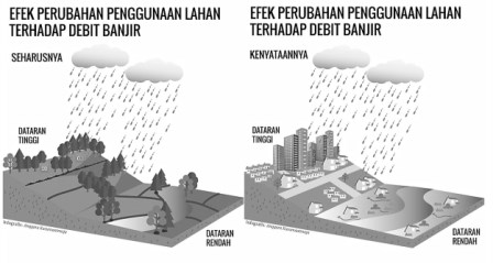 Draft Soal Latihan USBN Geografi Jakarta 2020