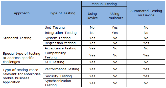 Test plan for mobile application testing software for Database test plan template
