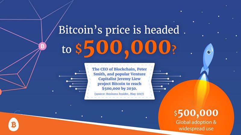 bitcoin prediction for 2030
