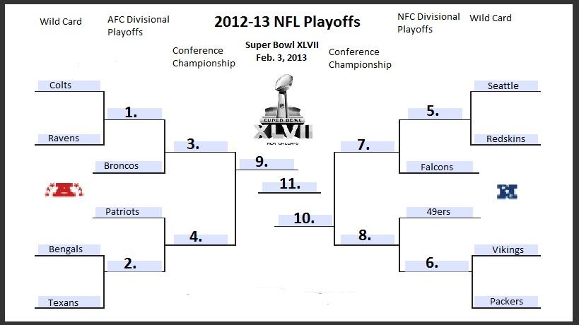 NFL Picks: Playoffs 2013 Bracket