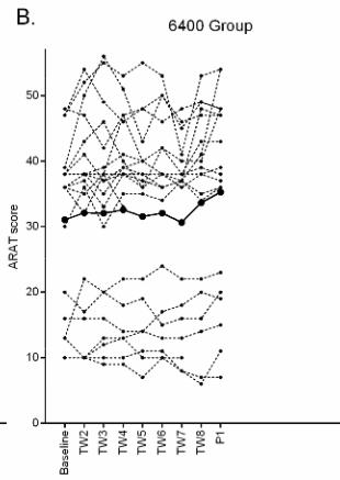 図:ARATスコアと訓練回数