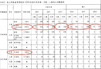 簡余晏部落格: 臺北市公營當鋪年終獎金竟高達5.5個月!