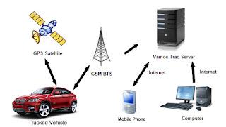 sistem gps pada mobil, cara kerja gps tracker android, cara kerja gps di android, fungsi gps pada mobil, fungsi gps tracker mobil, cara mengetahui mobil dipasang gps atau tidak, terangkan tentang alarm yang menggunakan sistem sensor gps, bagaimana penggunaan produk rekayasa elektronika praktis pada peralatan rumah tangga