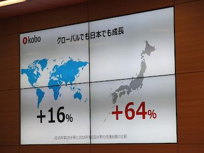日本で64%成長