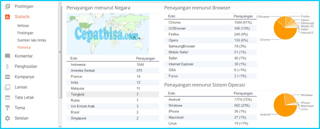 statistik blog blogspot