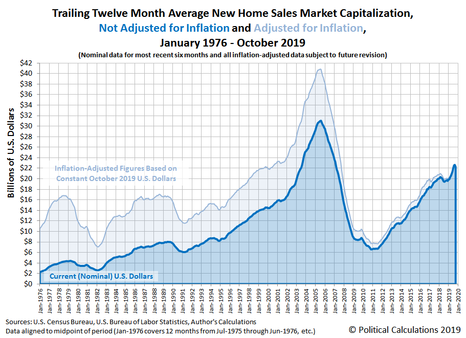 Trailing Twelve Month Average New Home Sales Market Capitalization, Not Adjusted for Inflation and Adjusted for Inflation, January 1976 - October 2019