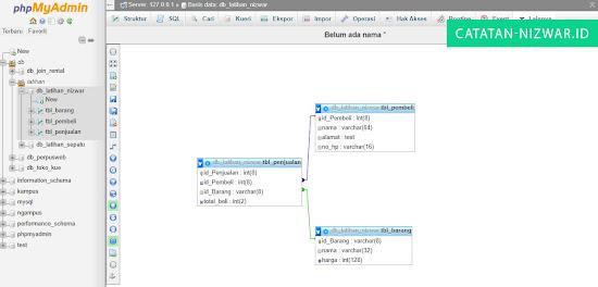 Memperlihatkan Relasi pada Mysql, hasil dari Latihan SQLYog - Catatan Nizwar ID