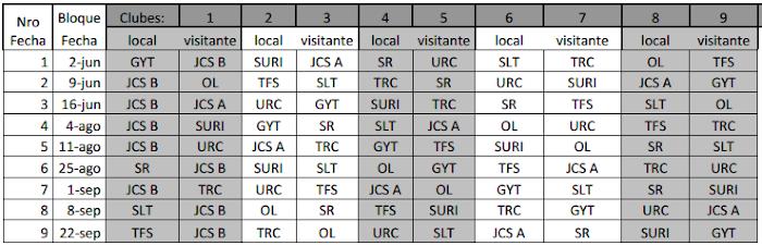 Fixture del Torneo Regional Juvenil del NOA