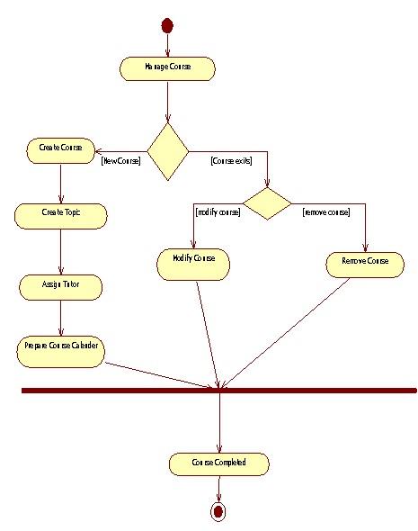UML Diagrams College-School-Course administration | Programs