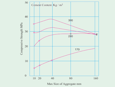 WHAT ARE THE EFFECTS OF MAXIMUM SIZE OF AGGREGATE ON THE STRENGTH OF CONCRETE