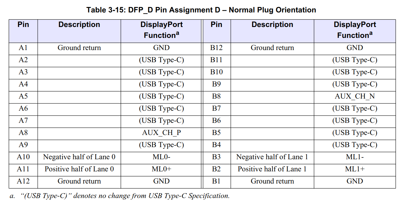 Stay Hungry Foolish Dp Alternate Mode On Usb Type C Standard Displayport Schematic Gen 2 Phy Layer Signaling For Gen2 Br Dpgen2 Specdp Spec