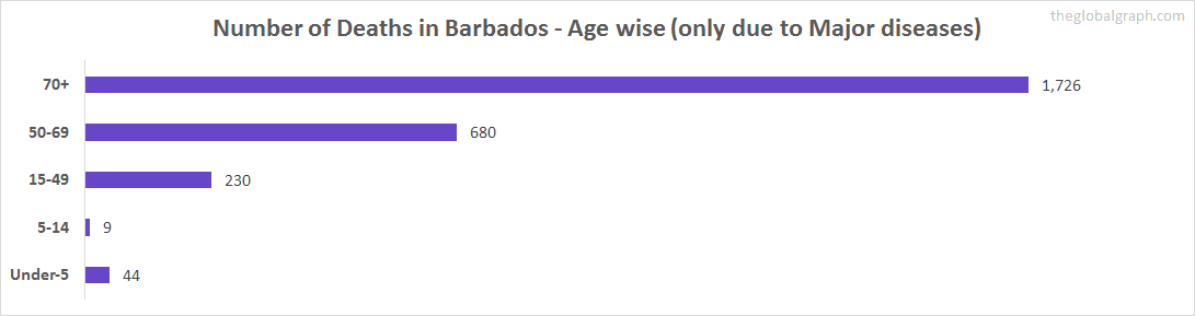 Number of Deaths in Barbados - Age wise (only due to Major diseases)