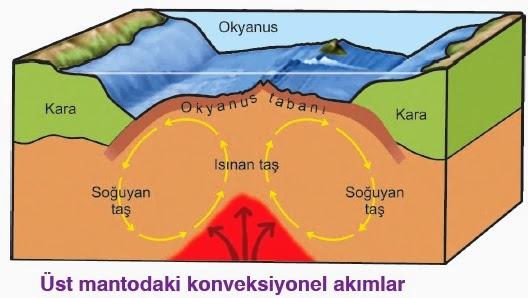magma konveksiyonel akım ile ilgili görsel sonucu