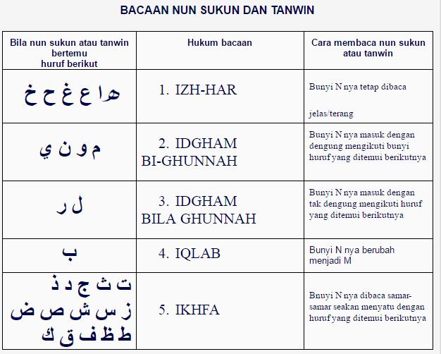 Sebelum Membaca Al-Qur'an, Pahami Hukum Tajwid Terlebih Dahulu